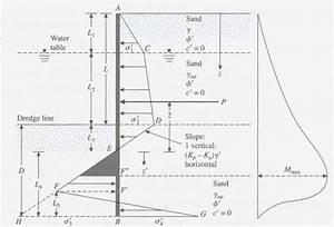 Sheet pile wall design xls : Cantilever sheet pile wall intersiec