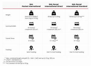 Dhl Ecommerce  Full User Guide