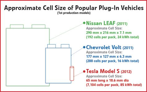 Charged EVs | Tesla's batteries – past, present and future