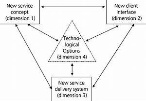 Four Dimensions Of Innovation In Services