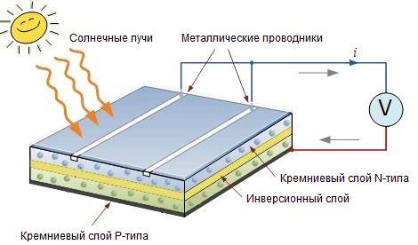 Использование солнечной энергии в современных домах и коттеджах . HIGHTECHHOUSE