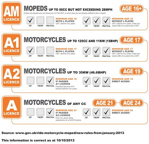 Bike Licence Types