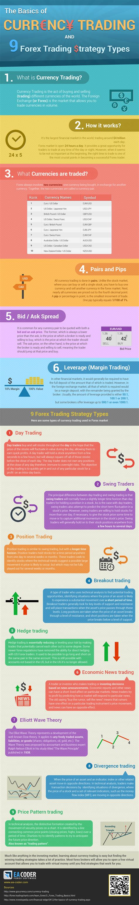 currency trading strategies infographic the basics of currency trading