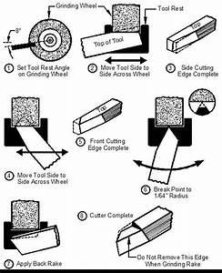 Sharpening HSS Lathe Tool Bits | Metal Arts Press | lathe ...