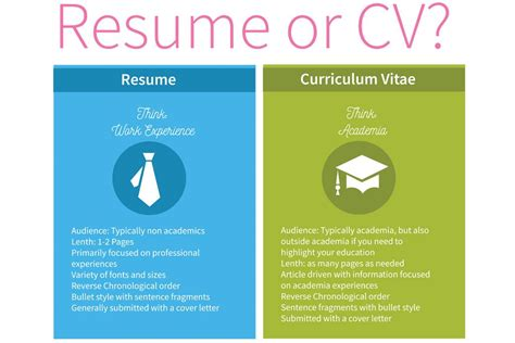 curriculum vitae cv vs a resume the difference