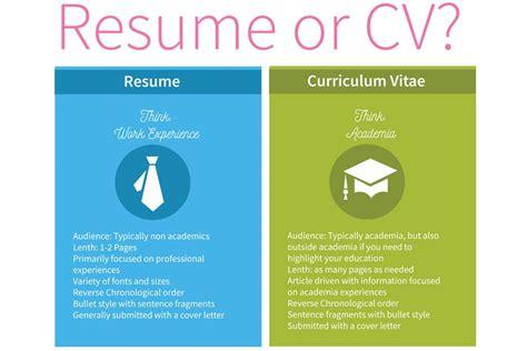 Curriculum Vitae Vs Resume Yahoo by Cv Vs Resume What You Should