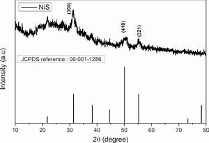Copper Nickel Phase Diagram Effects Of Different Nickel Sulfide Phases On Reduction Of
