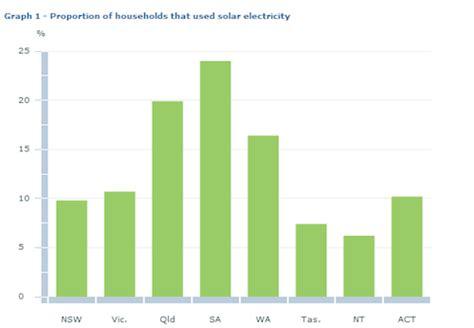 australian households   solar power
