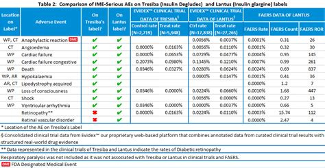 evidence review  tresiba  lantus  diabetes