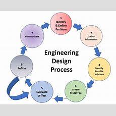 Integrating Engineering Design And Challengebased Learning In Stem