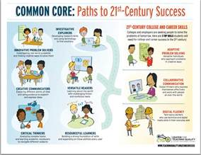 Common Core and 21st Century Skills