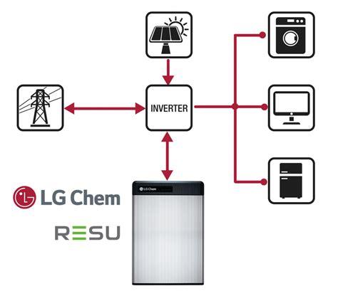 Free Resu by Powerwall Type Batteries Altenergymag