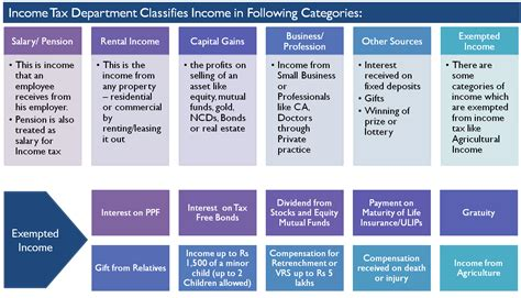 types of tax forms types of income as per income tax