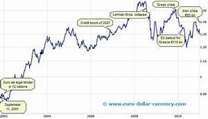 Dollar Vs Euro History Takkara