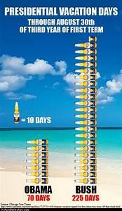 Presidential Vacation Comparison Chart Presidential Vacation Days All Hat No Cattle