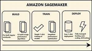Amazon Sagemaker Makes Machine Learning On The Cloud Easy