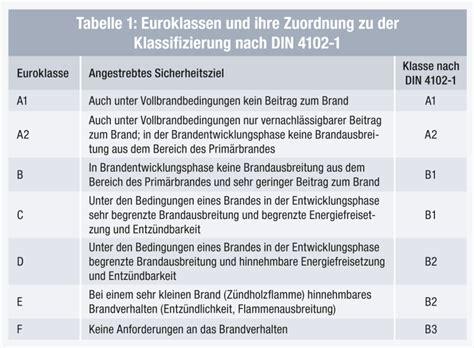 Baustoffklassen Beurteilung Des Brandverhaltens by K 228 Lte Klima Aktuell