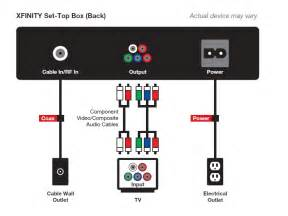 similiar comcast cable box connection diagram keywords set up comcast cable box diagram on xfinity cable wiring diagram