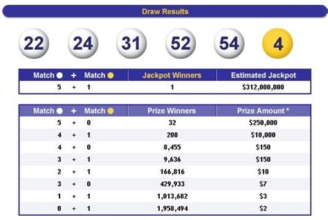 march   mega millions winning numbers result