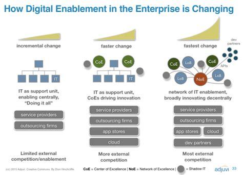 change   digital era   leaders
