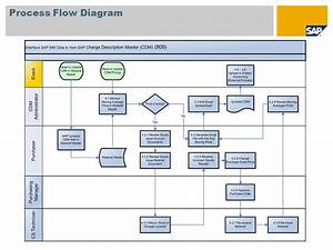 Sap Fico Process Flow Chart Fi Charts Product Costing