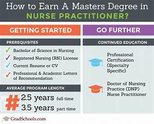 2018 Nurse Practitioner Masters Programs & NP Schools in Iowa