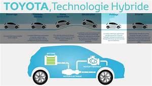 Fonctionnement Hybride Toyota : la technologie hybride toyota youtube ~ Medecine-chirurgie-esthetiques.com Avis de Voitures