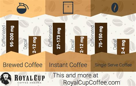 Differences between the caffeine in coffee vs tea. Infographic: How much caffeine is in decaffeinated coffee? | Royal Cup Coffee