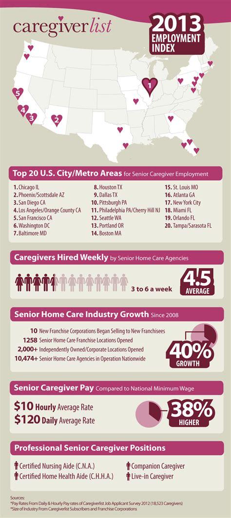 Wyoming Background Check Laws Caregiverlist Senior Care Increasing Rapidly Caregiverlist