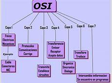 Galeria de Imagenes del Modelo OSI RED LOCAL