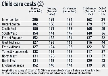 how much does private preschool cost nursery fees now rival cost of eton education telegraph 424