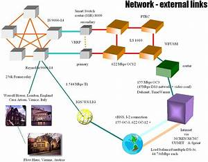 26 Good Full Network Diagram Design