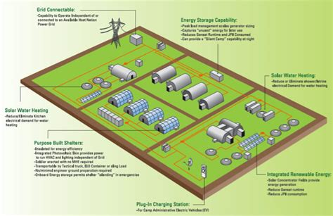 distributed agent based management  agile microgrids