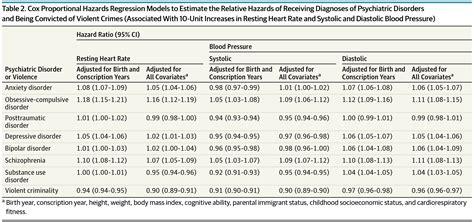 association  resting heart rate  blood pressure