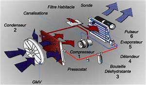 Réparation Climatisation Automobile Prix : radiateur schema chauffage table bureau ancien ~ Gottalentnigeria.com Avis de Voitures