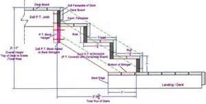 stair stringer calculator free spreadsheet 2015 home design ideas
