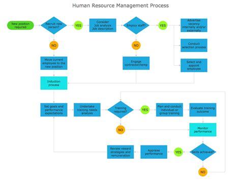 flow chart cover letter process flowchart sle human resource management