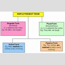 Ravindra Primbon Simple Present Tense