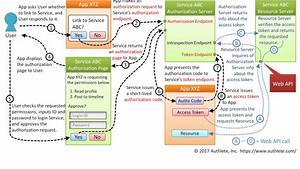 Oauth 2 0  Authorization Code Flow