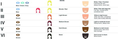 Easy way to find out your Fitzpatrick skin type - The