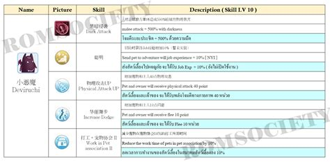 pet skill pet guide romsociety