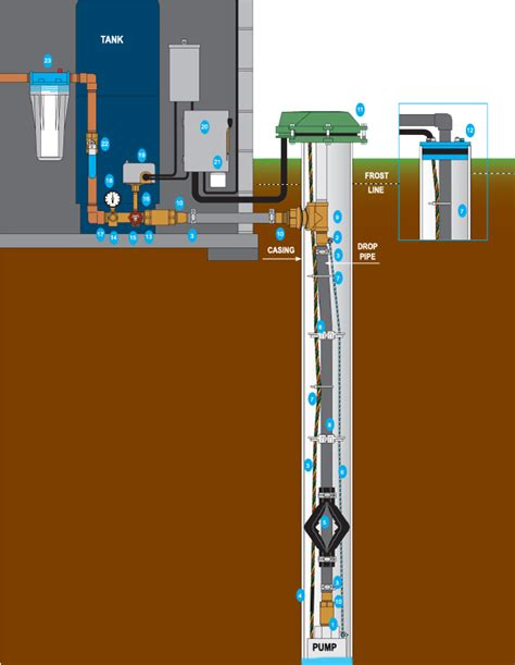 Residential Water Well Wiring by Hydrotech Drilling Residential Water