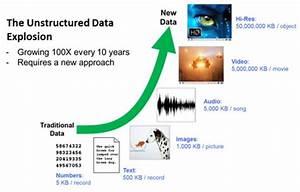 How Object Storage and Information Dispersal Address Big ...