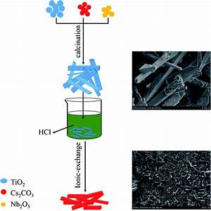 Use Of A Novel Layered Titanoniobate As An Anode Material