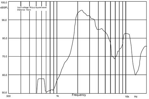 pololu frequency response curve for the 30mm piezo buzzer