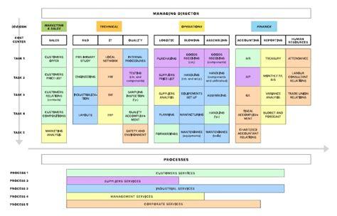Ufficio Controllo Di Gestione - il controllo di gestione dimensione e proposte