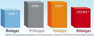 Comparatif Tarif Gaz : gaz en citerne les prix ~ Melissatoandfro.com Idées de Décoration
