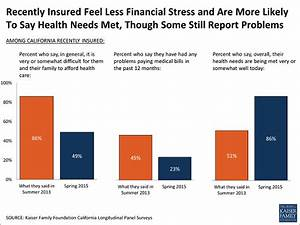 New Survey Finds 68 Percent of Previously Uninsured Adult ...