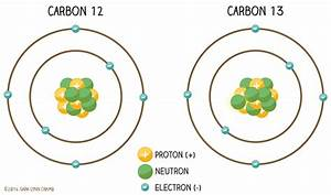 Nitrogen And Carbon Diagram Illustrations On Behance