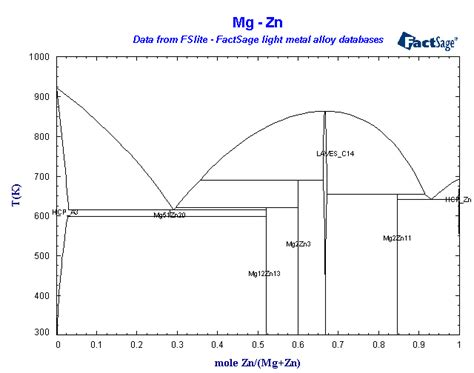 Mg Zn Phase Diagram by Factsage Light Metals Database List Of Systems And Phases